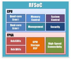 RFSoCのブロック図