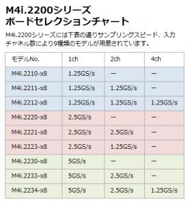 M4i2200セレクションチャート