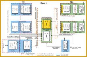 ワイヤレス                        AE06:COTSベースのSDRシステムが5G製品開発を加速する          最新のCOTS SDRテクノロジ