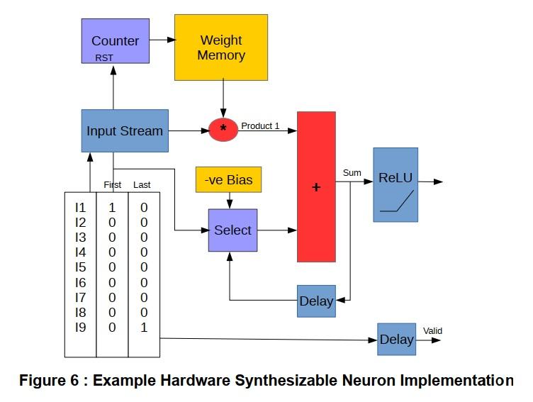 ハードウェアシンセサイザのニューロン実装
