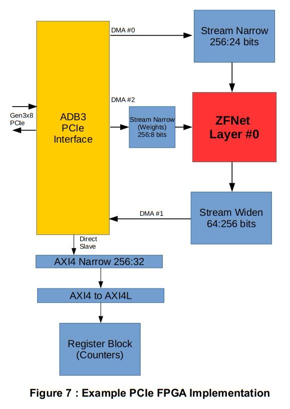 PCIe FPGA実装