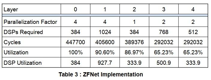 ZFNet実装