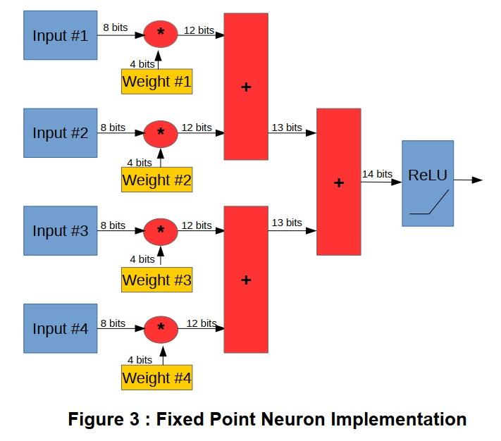 固定小数点のニューロン実装