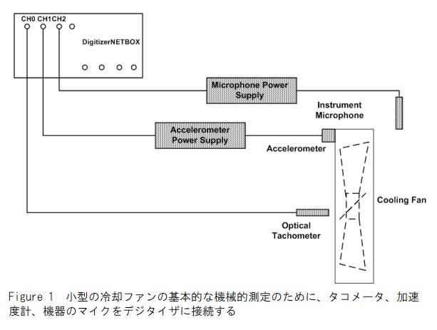 機械的測定の構成図