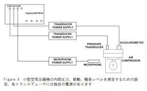 小型空気圧縮機テスト構成