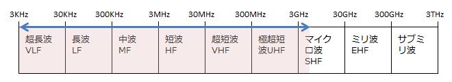 RF周波数範囲