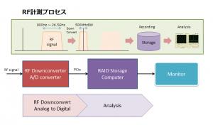 RF計測プロセス