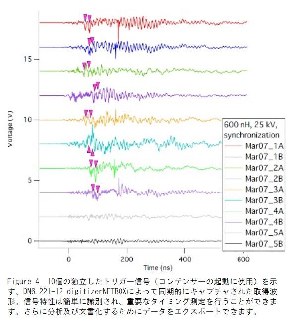 トリガー信号の波形