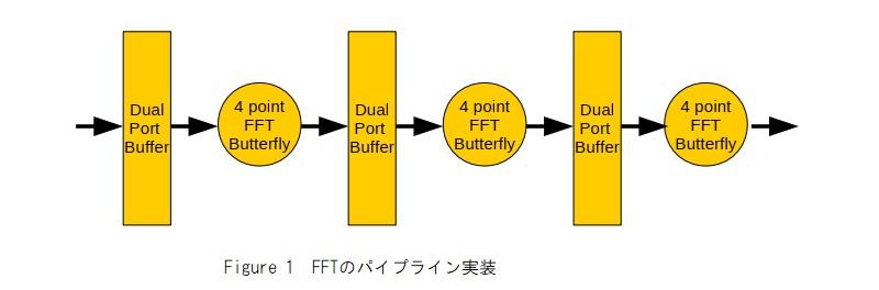 FFTのパイプライン実装