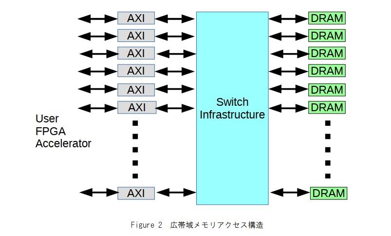 広帯域メモリアクセス構造