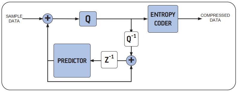 適応フィルタリングブロック図