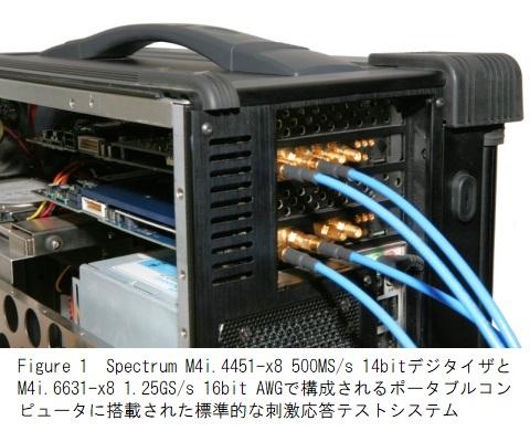 Spectrum M4i.4451とM4i6631を搭載したテストシステム
