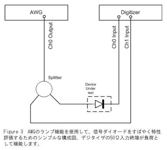 信号ダイオードの特性評価