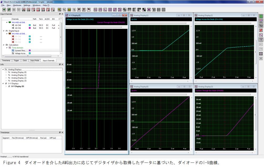 ダイオードのI-V曲線