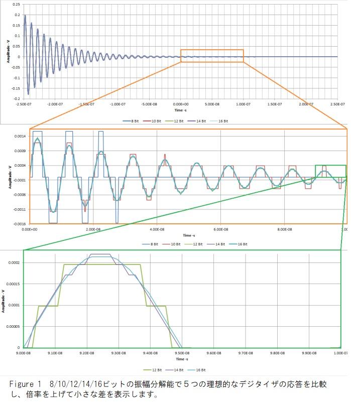振幅分解能の比較
