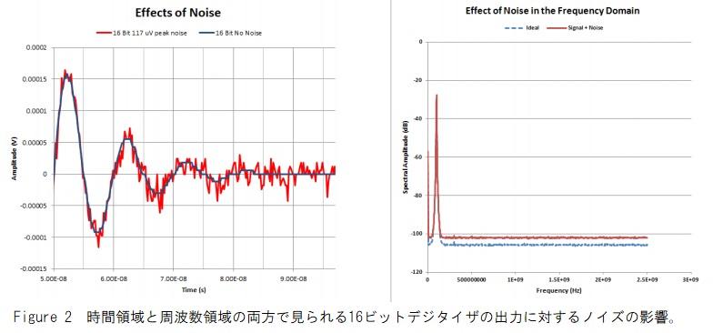 16ビット A/Dボードの出力に対するノイズの影響