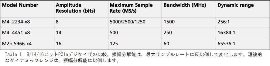 A/Dボード分解能の比較
