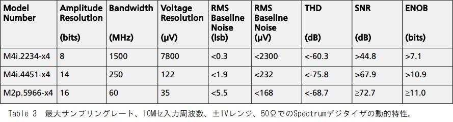 Spectrum A/Dボードの動的特性