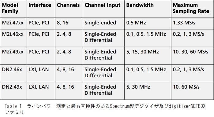 Spectrum A/Dボード