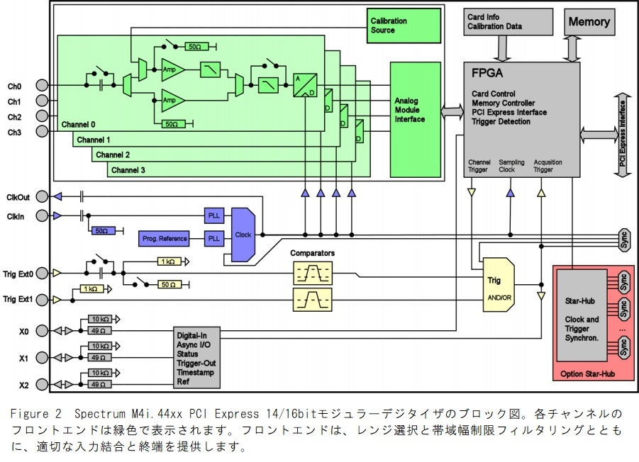 M4i.44xxのブロック図