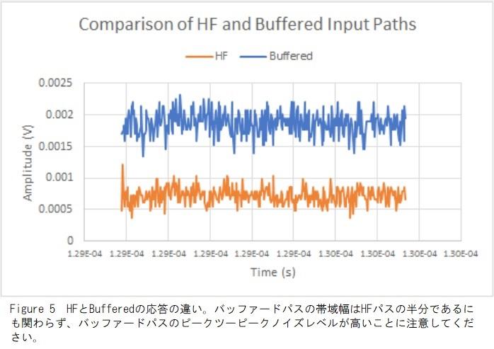 HFとバッファパス応答の違い