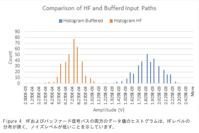 HFとバッファパスヒストグラム