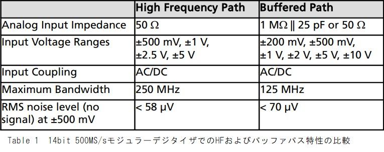 HFとバッファパスの比較