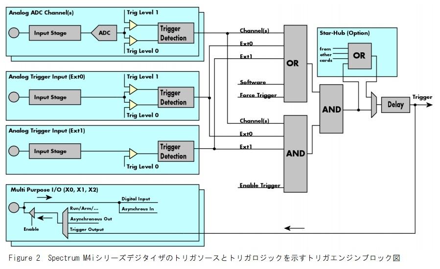 Spectrum A/Dボードトリガエンジン