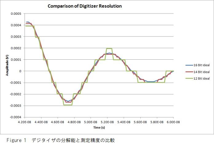 A/Dボードの分解能と精度の比較