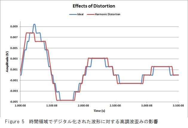 デジタル波形の高調波歪み
