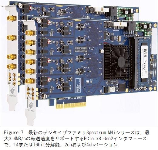 Spectrum M4iシリーズA/Dボード