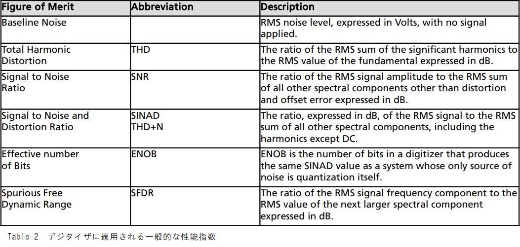 A/Dボードの一般的な性能指数