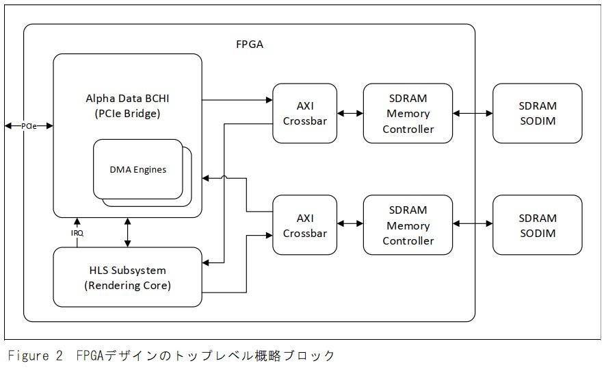 FPGAデザイントップレベル